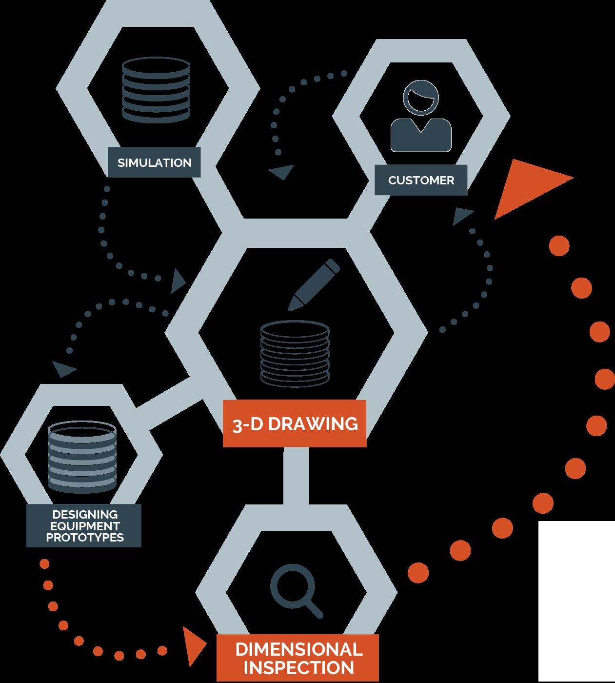 Standard services 3D design